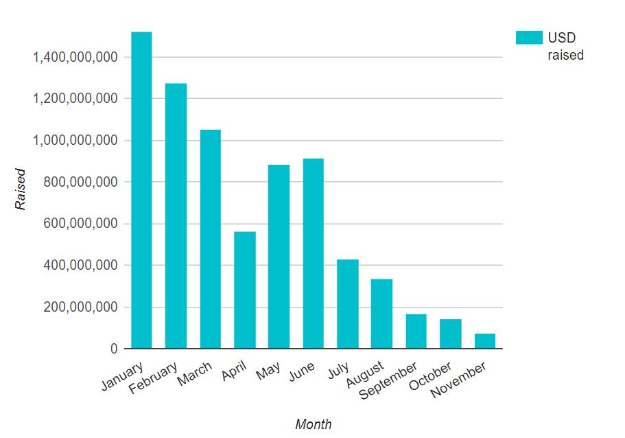 2018 ICO Statistics via ICOdata
