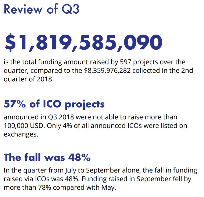 ICO Data via ICORating