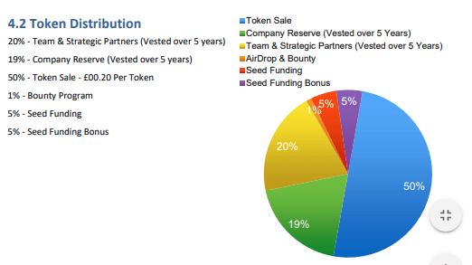 CurveBlock Token Distribution via Whitepaper