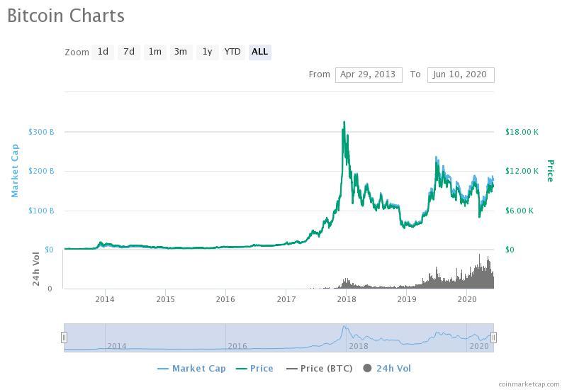 Bitcoin Trading - Analysis via CoinMarketCap