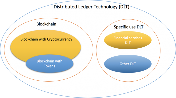 Blockchain vs Distributed Ledger Technology - Cryptodigest