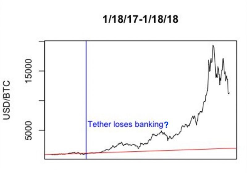 Tether Issuance Graph - Tetherreport