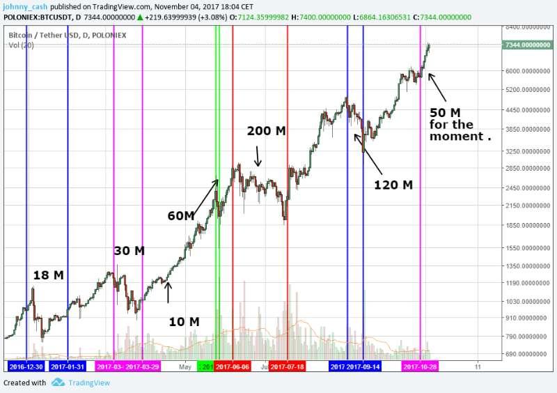 Tether Supply Graph - Bitcoin News