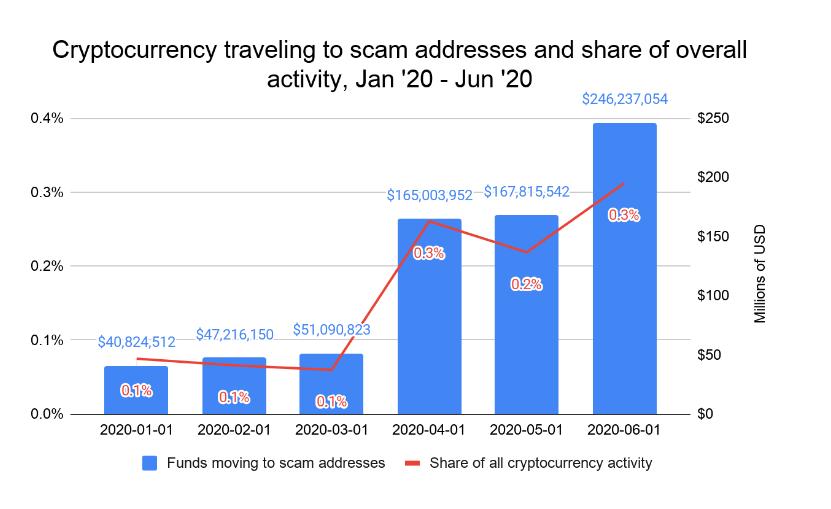 Bitcoin Scams via Bitcoin News