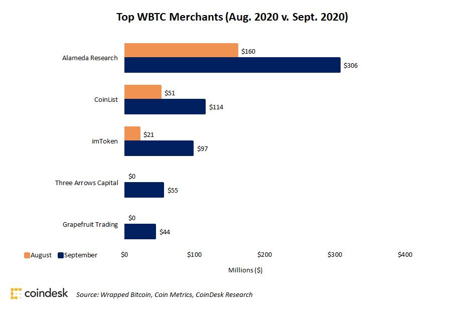 Top wBTC Platforms via Coindesk